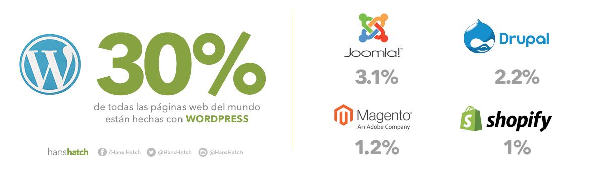 El 30% de todas las páginas web del mundo están hechas con WordPress, Joomla con un 3,1%, Drupal con un 2,2%, Magento con un 1,2%, Shopify con un 1%.
